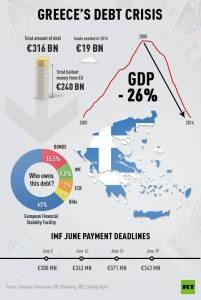 Crise capitalista na Grécia