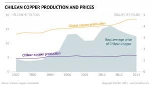 Queda dos preços do cobre