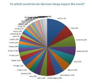Exportações alemãs