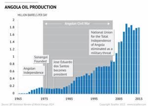 Produção de petróleo na Angola