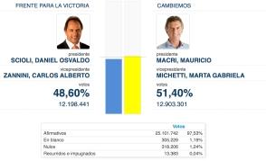 Eleicoes Argentina 2o turno 4