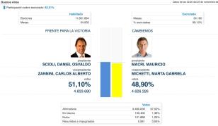 Eleicoes Argentina 2o turno 5