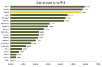 Brasil está tecnicamente quebrado - juros 2